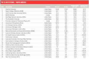 nature-index-top-institutions